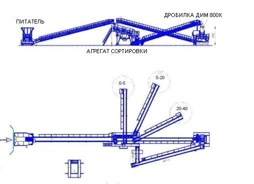 Одностадийная технологическая схема дробильно-сортировочной установки для получения кубовидного щебня.